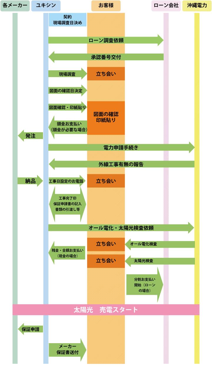 契約から施工の流れイメージ